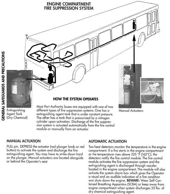 Transit Bus Engine Compartment Diagram Reinvent Your Wiring Diagram